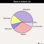 Antioch Demographics